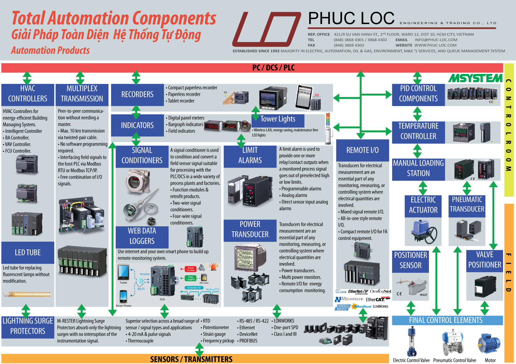 M-System- Total Automation Components- Final